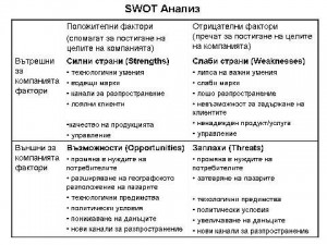 SWOT анализ, Smart Online