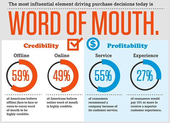 Доверието в устната препоръка винаги ще бъде по-силно от каквато и да е реклама.